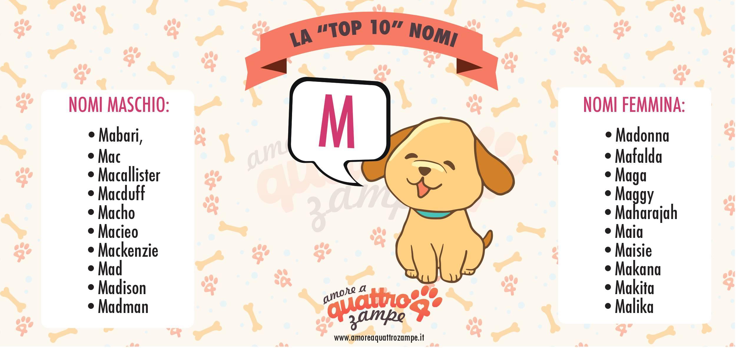 Infografica Top 10 nomi con la M